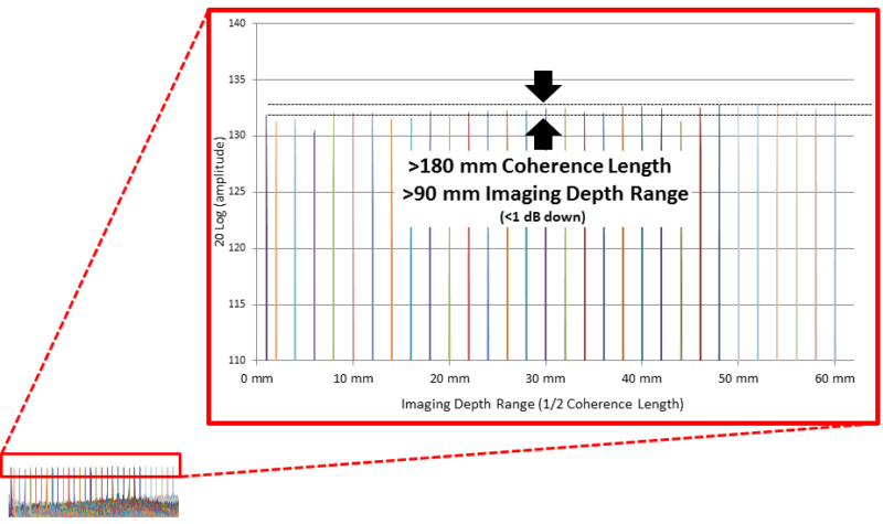 coherence-length