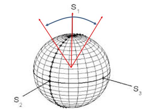ips_polarization-wobble